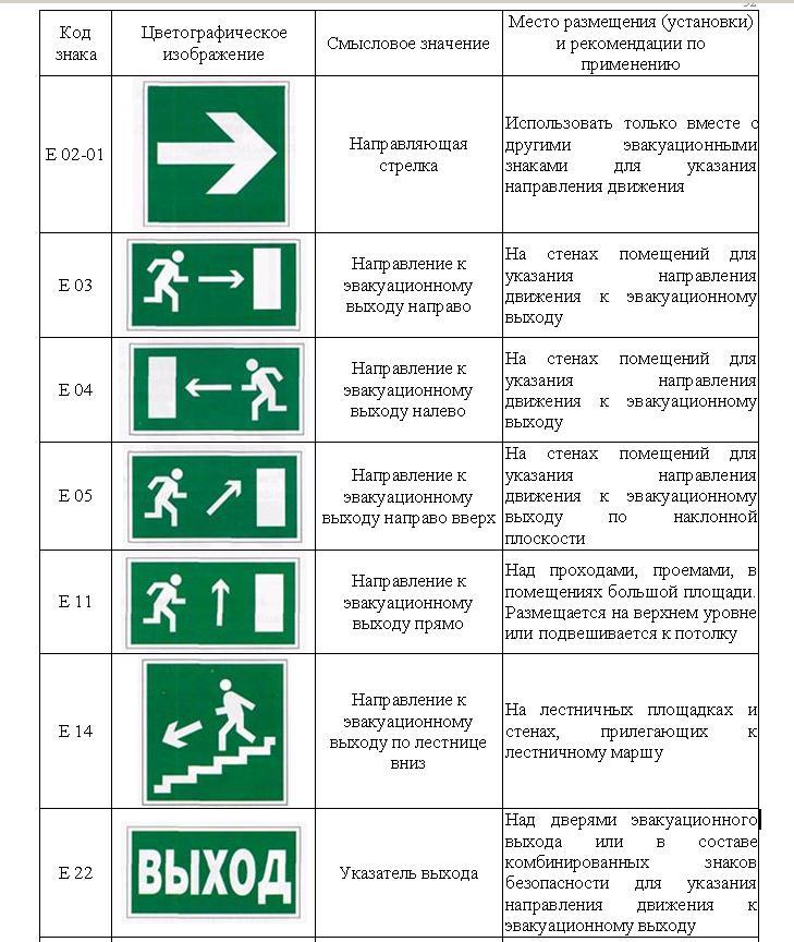 Различные знаки для эвакуации