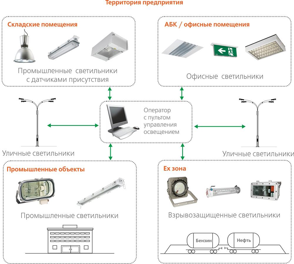 Классификация различных светильников на производстве