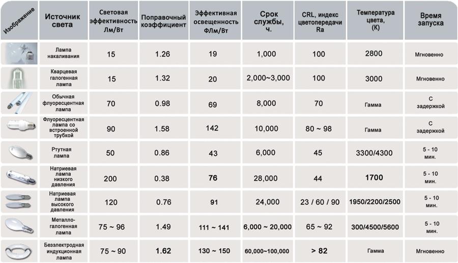 Сравнение ламп промышленных