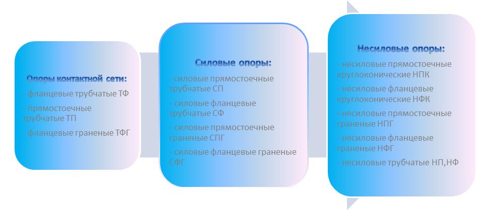 Классификация опор для освещения