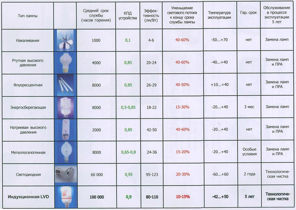 Характеристики уличных ламп