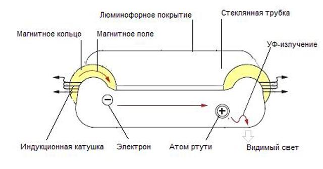 Индукционные освещение