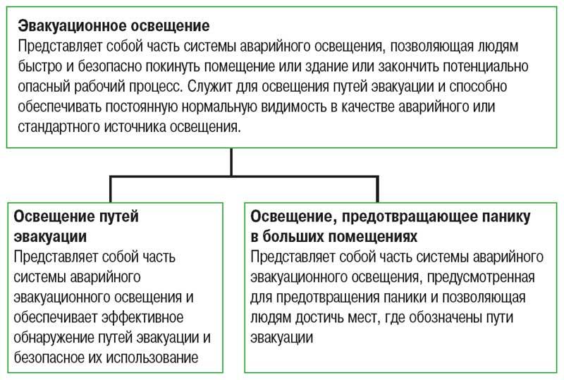 Инструкция эвакуации