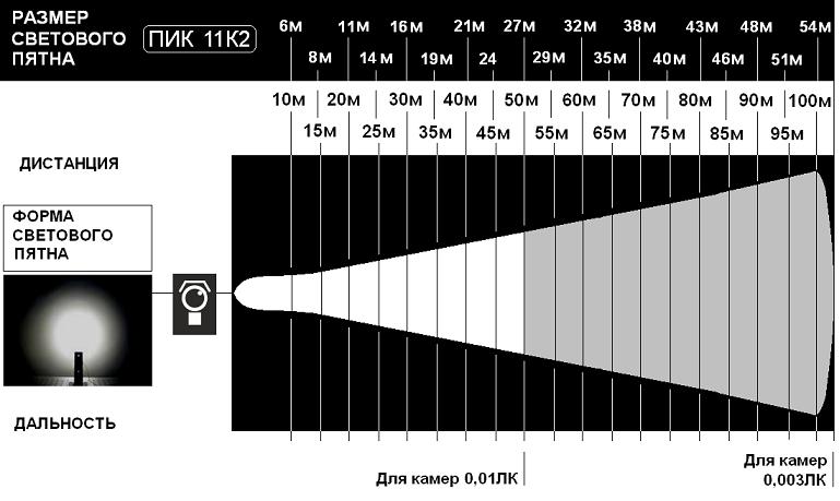 Выбор ИК - прожектора по размеру светового пятна