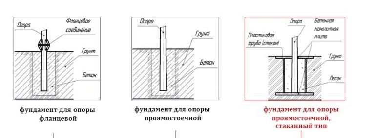 Типы фундаментов для опор