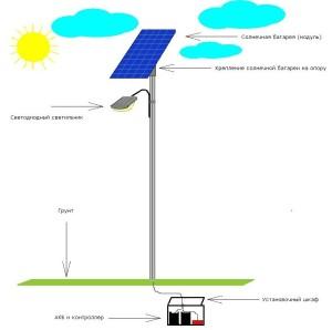 Принцип работы осветительного прибора на солнечных панелях