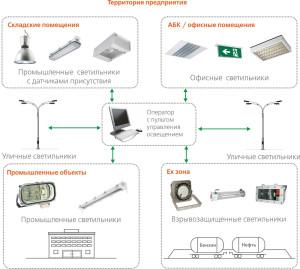 Виды промышленных светильников