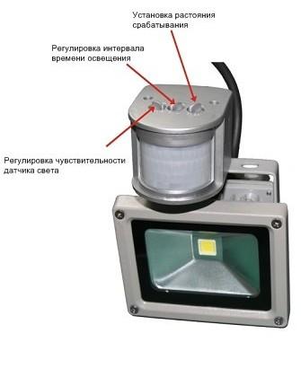 Уличный светодиодный светильник ПСС КТ 120 - INTRA Ligth