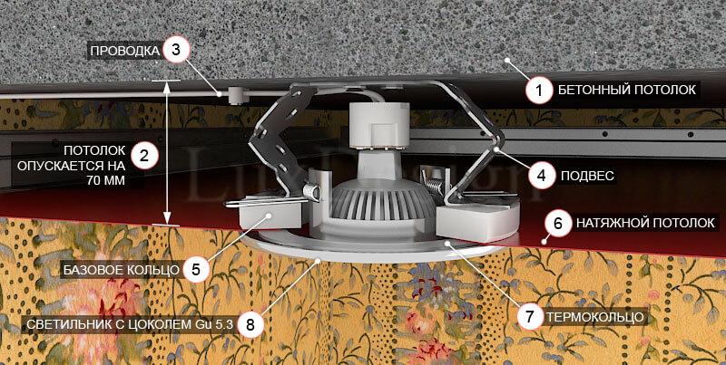 Конструкция точечного светильника