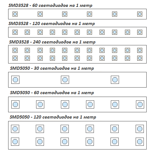 Класификация видов