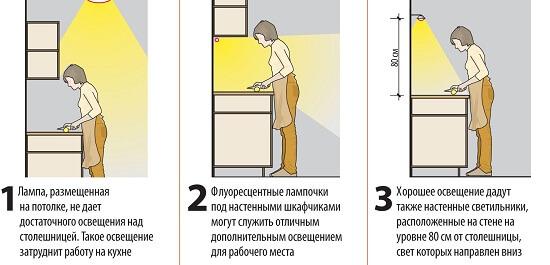 Направление света рабочего пространства