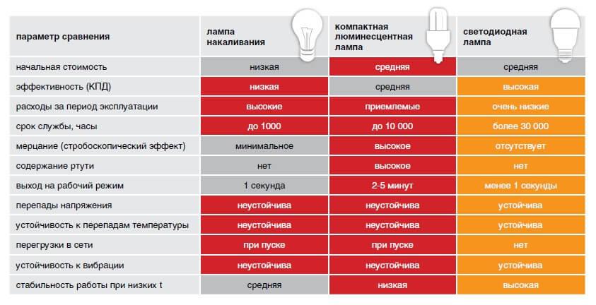 Сравнительный анализ видов освещения