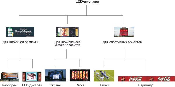 Различные виды рекламный щитов