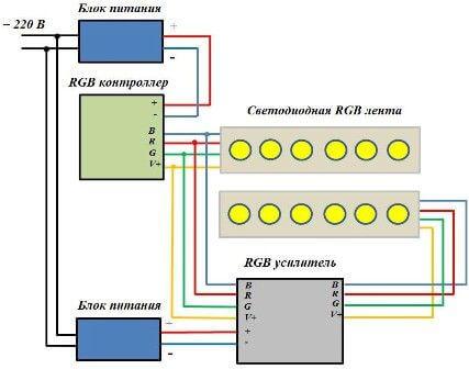Монтаж rgb светодиодной ленты