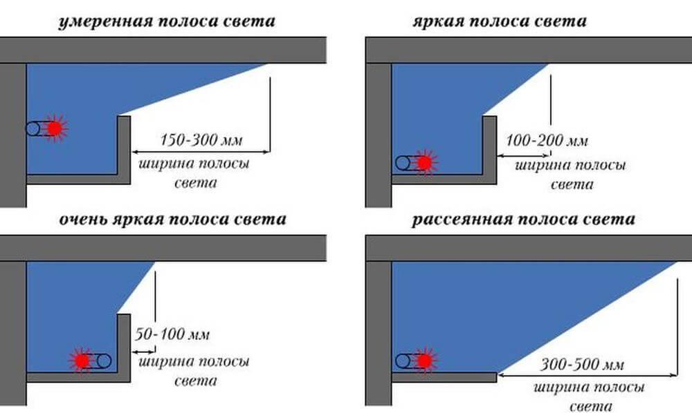 Варианты размещения светодиодной ленты