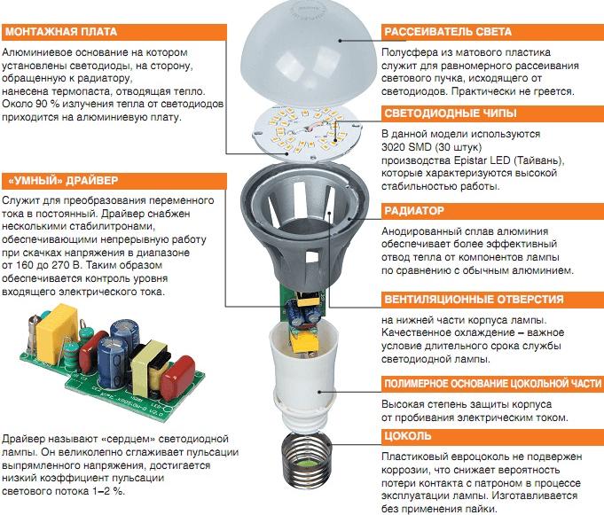 Устройство диодной лампы