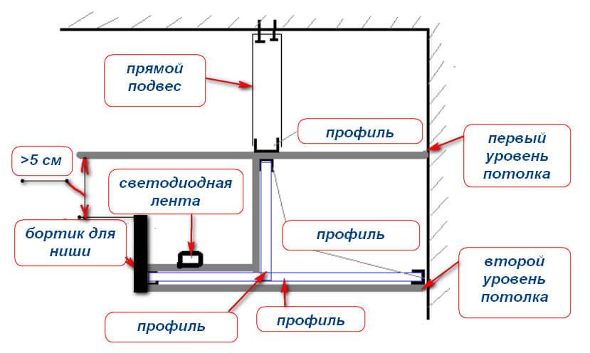 Установка светодиодной ленты на потолке своими руками видео