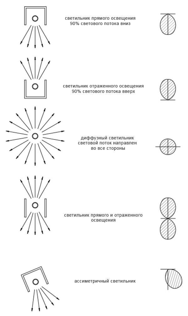 Классификация осветительных приборов