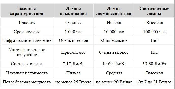 Сравниваем различные виды источников освещения