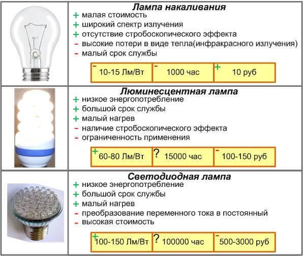 Сравниваем различные источники света