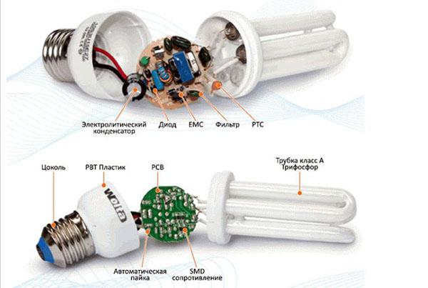 Строение лампочки