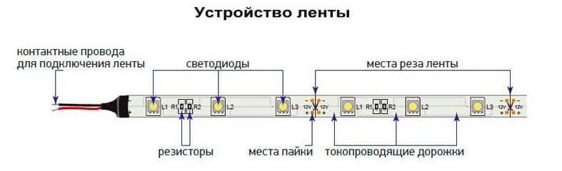 Светодиодная лента какую выбрать