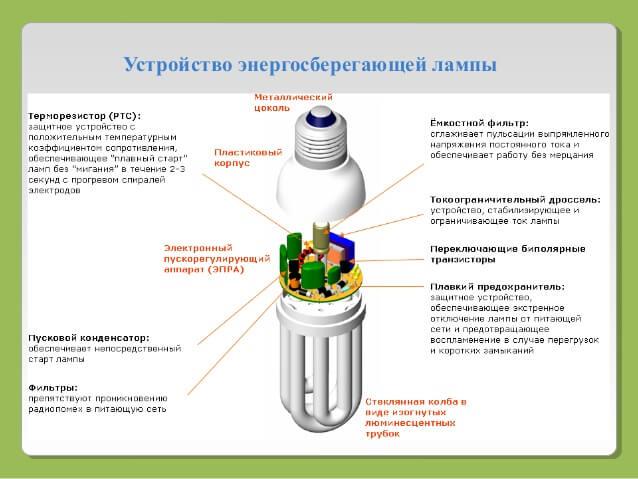 Устройство энергосберегающей лампы