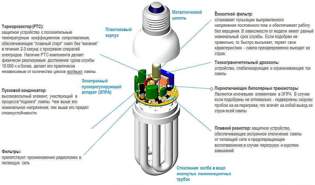 как сделать блок питания из энергосберегающей лампочки