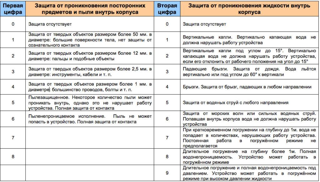 Таблица защиты пыле-влагозащещенности