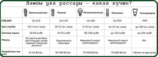 Различные лампы для растений