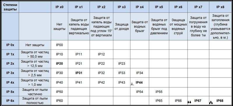 Cтепень защиты по IP
