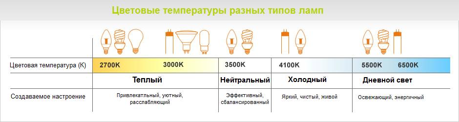 Цветность энергосберегающих ламп