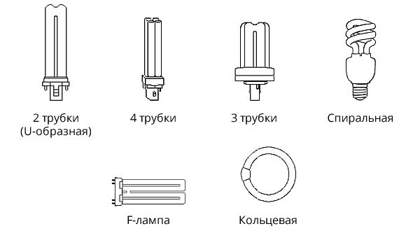 Виды и формы ламп энергосберегающего типа