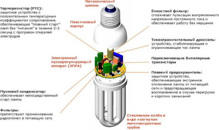 Коснтрукция энергосберегающей лампочки