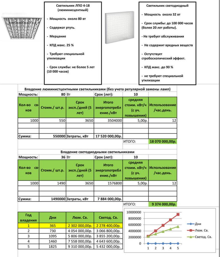 Окупаемость люминесцентных и светодиодных моделей