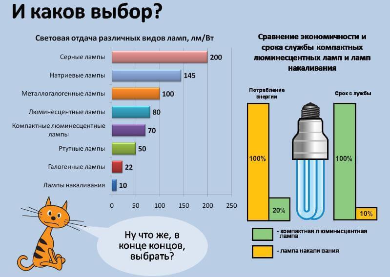 Окупаемость энергосберегающей лампы