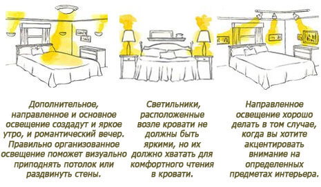 фото освещение в спальне