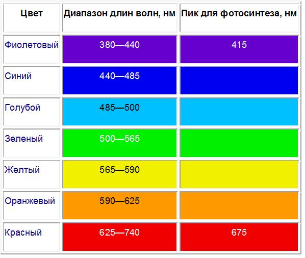 Цветовых волн для фотосинтеза