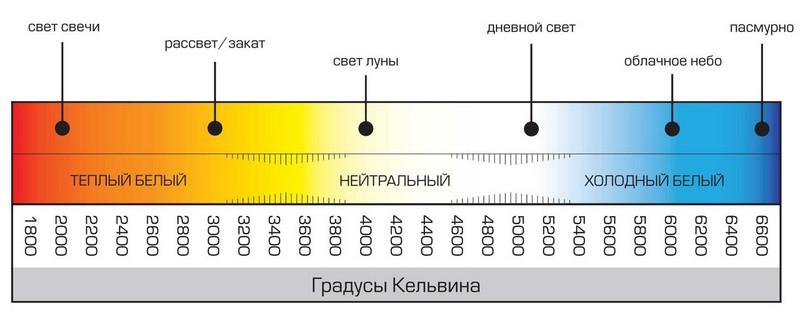 Цветовая температура келькина