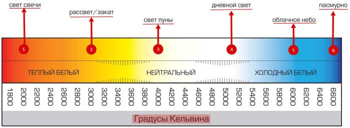 Цветовая температура Кельвина