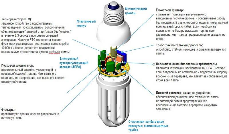Устройство компактной лампочки