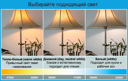 Выбираем подходяций источник света и температуры