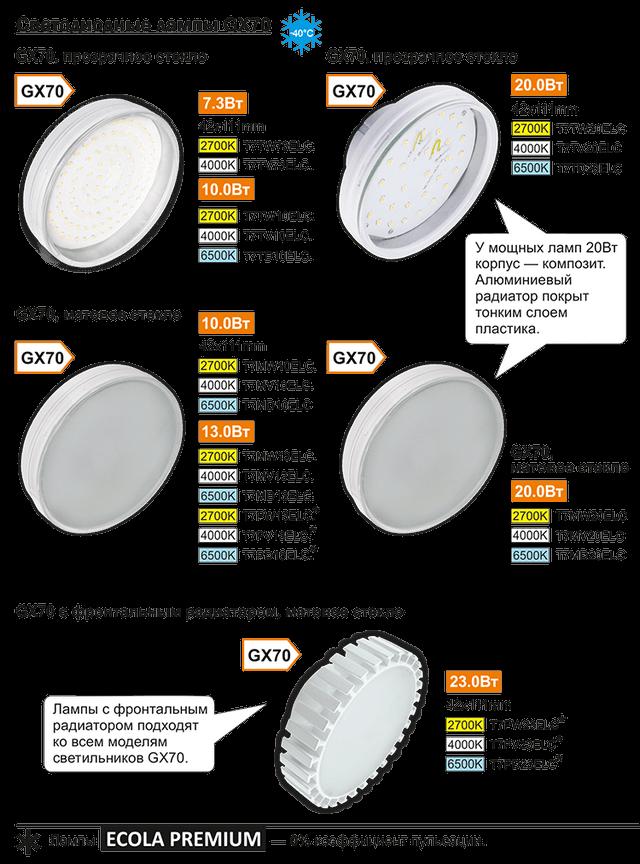 LED лампы Экола GX70
