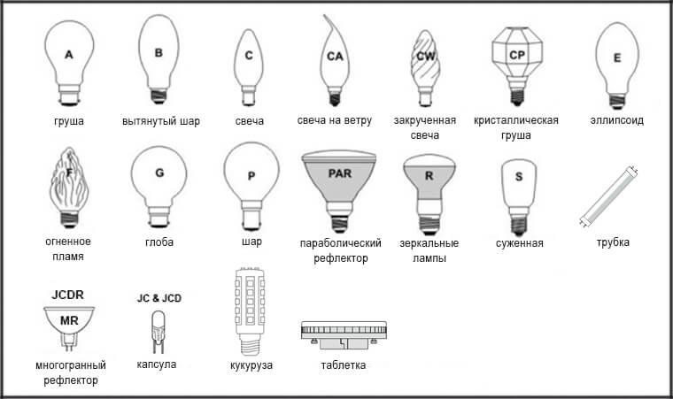 Классификация форм лампочек