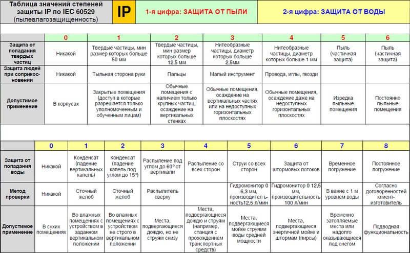 Таблица значей степени защиты IP