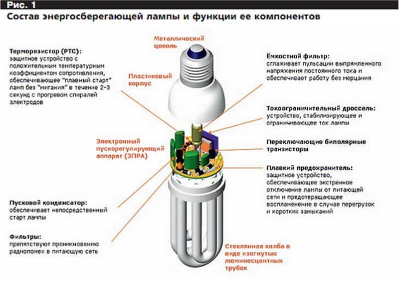 Состав энергосберегающей лампы