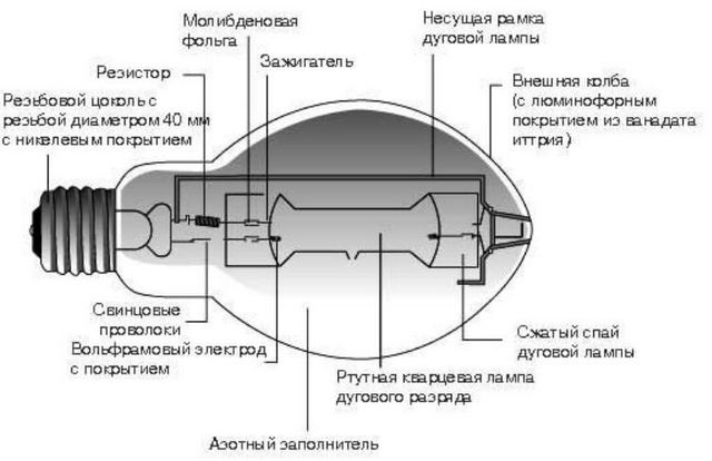 Конструкция лампы ДРЛ