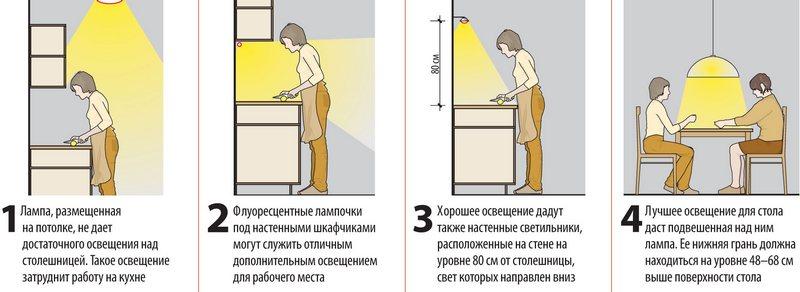 Нормы освещенности кухни