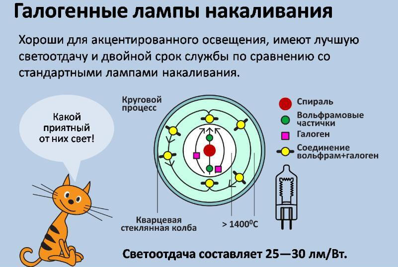 Принцип работы галогенной лампы