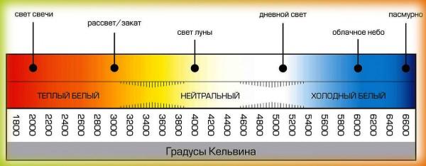 Цветовая температура диодных ламп